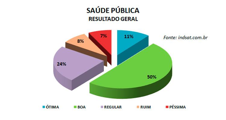 Pesquisa INDSAT: Saúde pública de Iracemápolis tem alto grau de satisfação