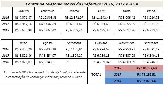Prefeitura reduz custos com telefonia móvel pelo segundo ano consecutivo