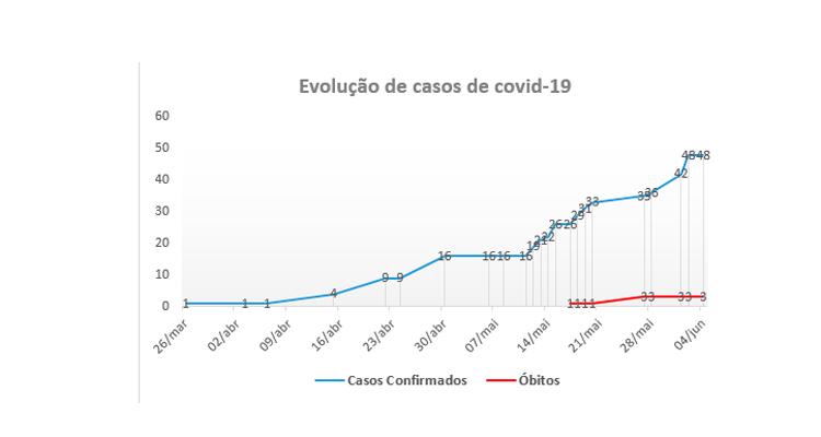 Município registra 48 casos de covid-19